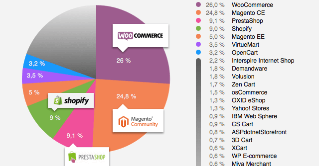 Magento loja virtual Market share